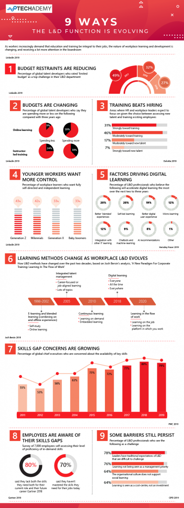 9 WAYS THE L&D FUNCTION IS EVOLVING